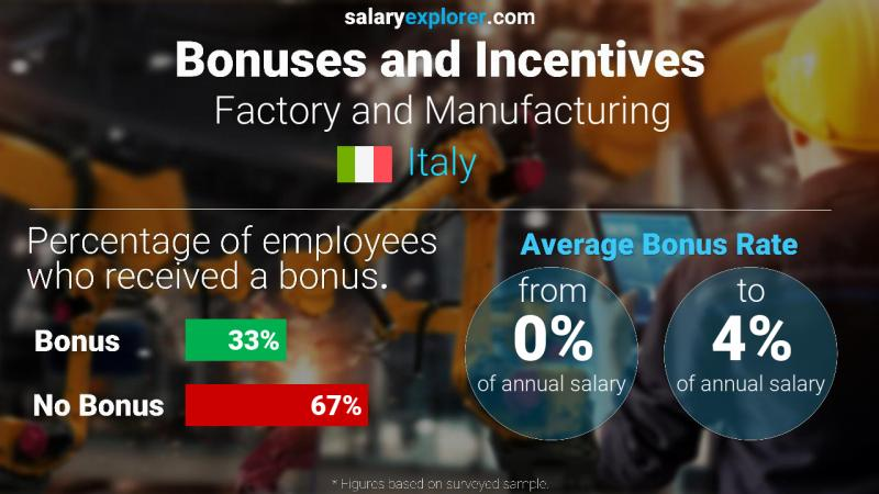 Annual Salary Bonus Rate Italy Factory and Manufacturing