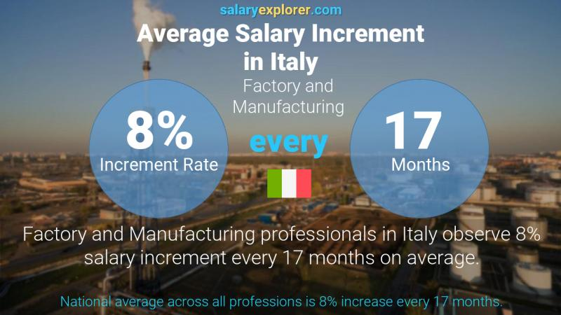 Annual Salary Increment Rate Italy Factory and Manufacturing