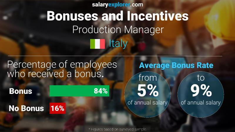 Annual Salary Bonus Rate Italy Production Manager