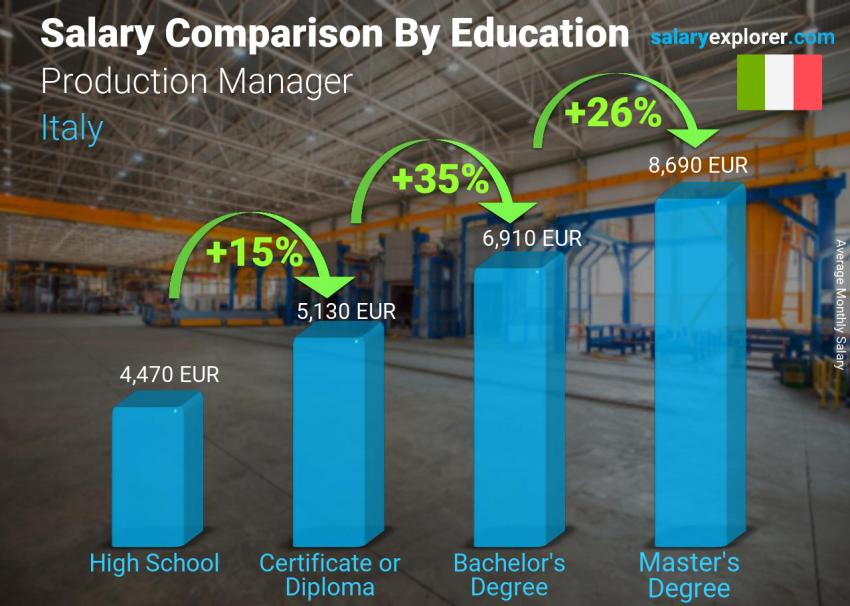 Salary comparison by education level monthly Italy Production Manager