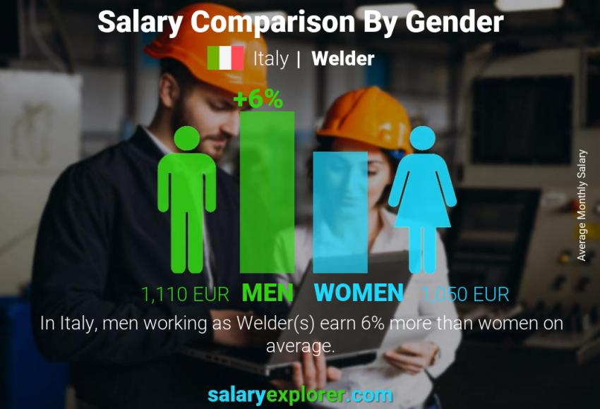 Salary comparison by gender monthly Italy Welder