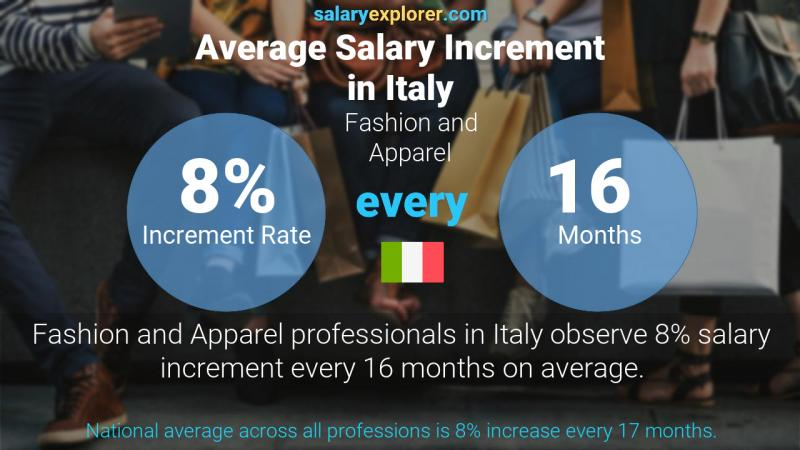 Fashion And Apparel Average Salaries In Italy 2020 The Complete Guide