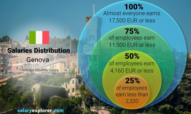Median and salary distribution monthly Genova
