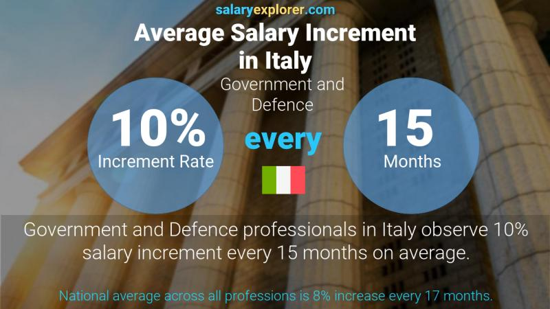 Annual Salary Increment Rate Italy Government and Defence