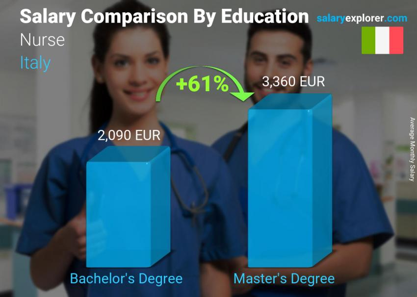 Salary comparison by education level monthly Italy Nurse