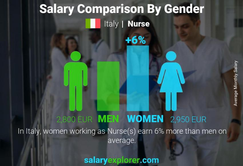 Salary comparison by gender monthly Italy Nurse