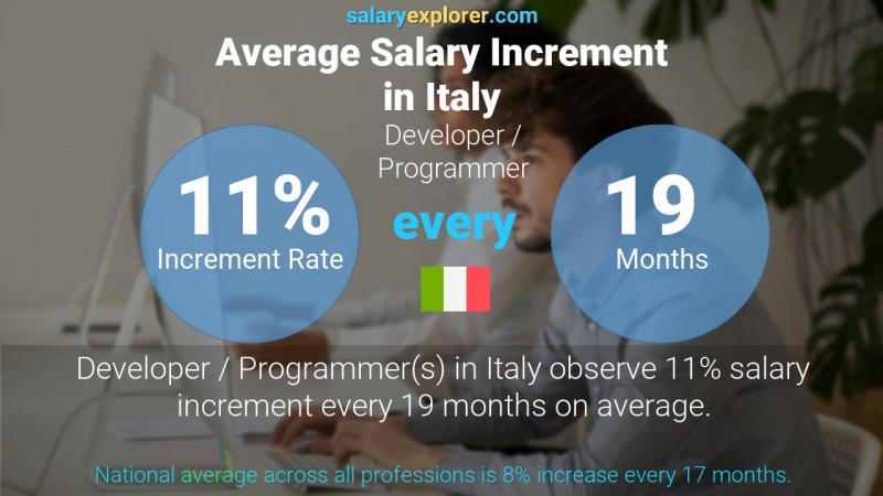 Annual Salary Increment Rate Italy Developer / Programmer