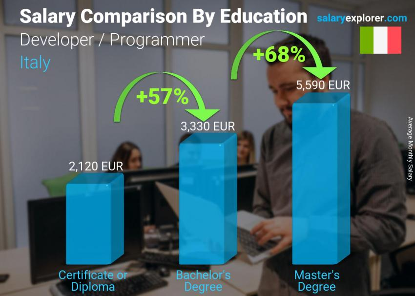 Salary comparison by education level monthly Italy Developer / Programmer