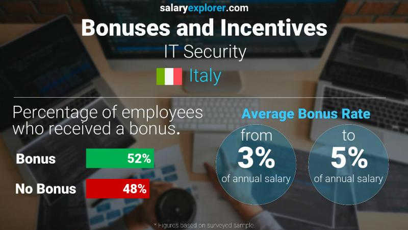 Annual Salary Bonus Rate Italy IT Security