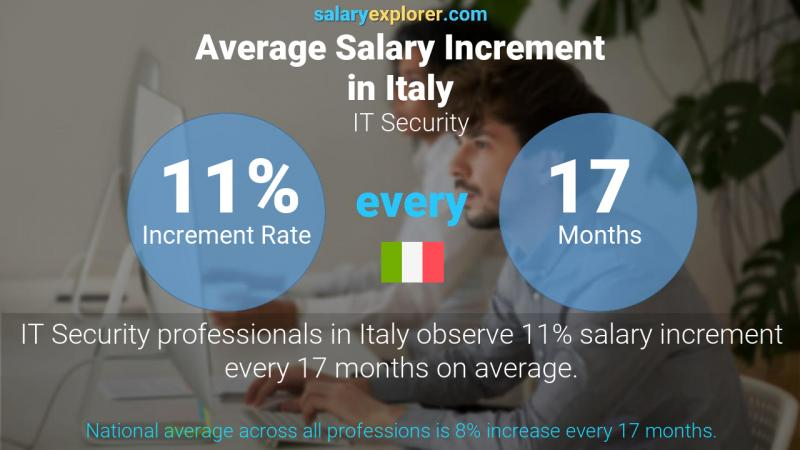 Annual Salary Increment Rate Italy IT Security