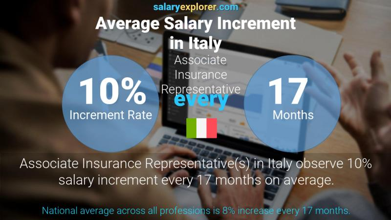 Annual Salary Increment Rate Italy Associate Insurance Representative