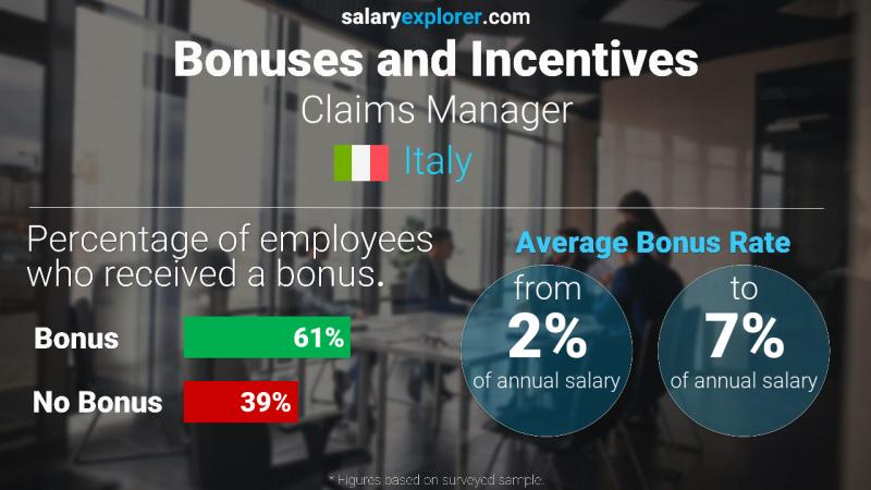 Annual Salary Bonus Rate Italy Claims Manager