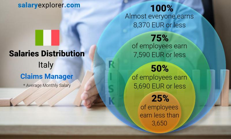 Median and salary distribution monthly Italy Claims Manager