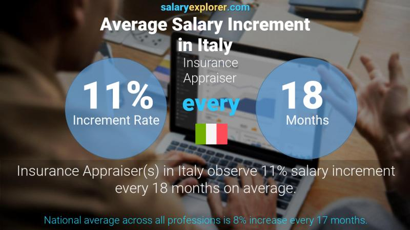 Annual Salary Increment Rate Italy Insurance Appraiser