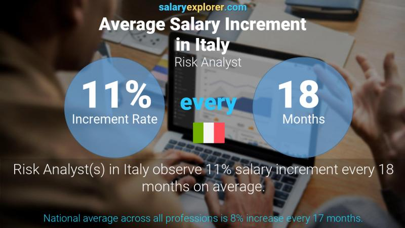 Annual Salary Increment Rate Italy Risk Analyst