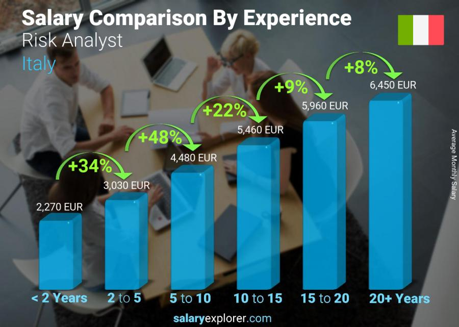 Salary comparison by years of experience monthly Italy Risk Analyst
