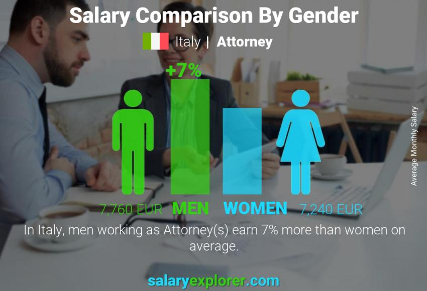 Salary comparison by gender monthly Italy Attorney