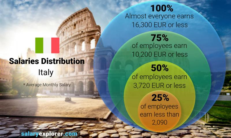 Median and salary distribution monthly Italy