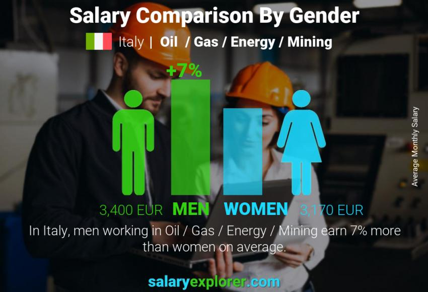 Salary comparison by gender monthly Italy Oil  / Gas / Energy / Mining