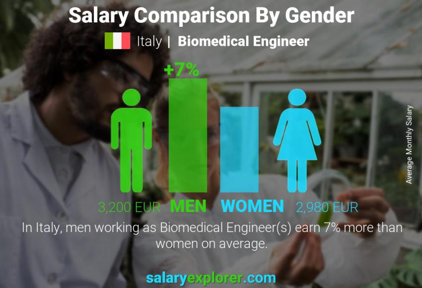 Salary comparison by gender monthly Italy Biomedical Engineer