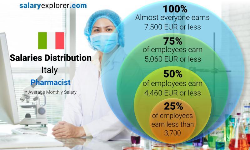 Pharmacist Average Salary in Italy 2019