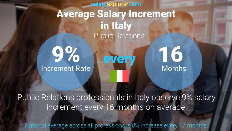 Annual Salary Increment Rate Italy Public Relations
