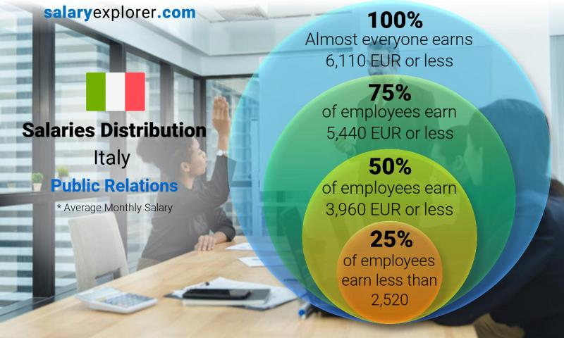 Median and salary distribution monthly Italy Public Relations