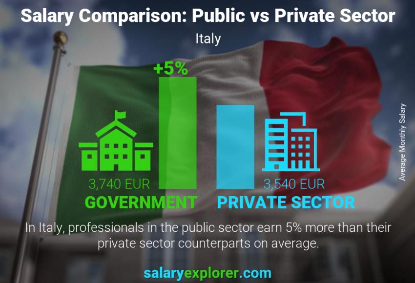 Public vs private sector salaries monthly Italy