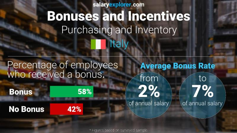 Annual Salary Bonus Rate Italy Purchasing and Inventory