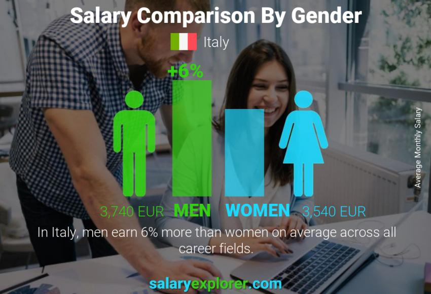 Salary comparison by gender monthly Italy