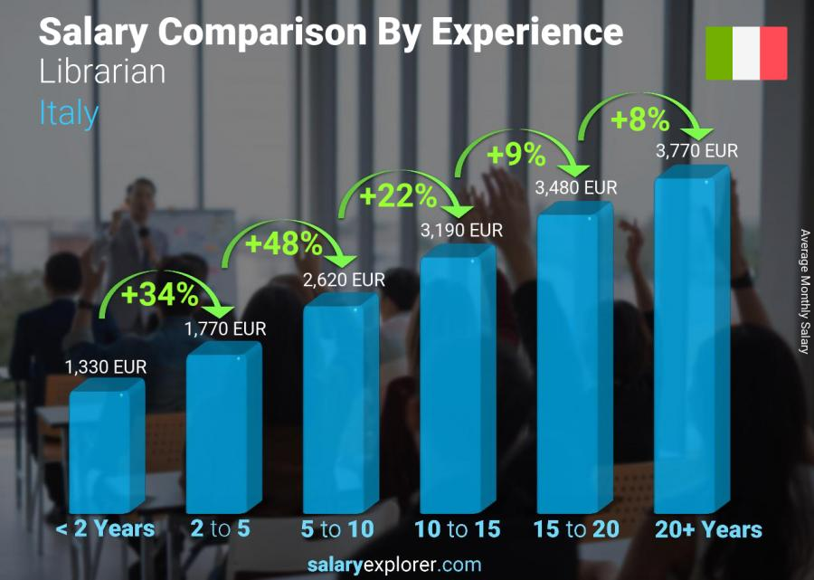 Salary comparison by years of experience monthly Italy Librarian