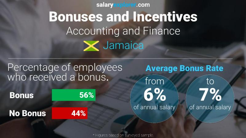 Annual Salary Bonus Rate Jamaica Accounting and Finance