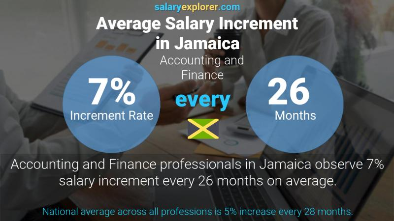 Annual Salary Increment Rate Jamaica Accounting and Finance