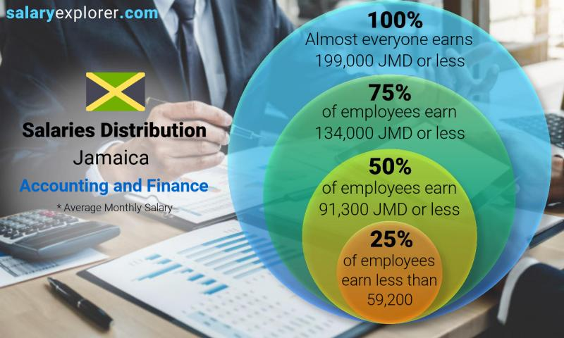 Median and salary distribution monthly Jamaica Accounting and Finance