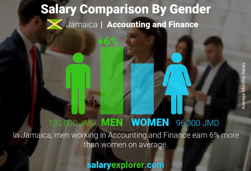 Salary comparison by gender monthly Jamaica Accounting and Finance