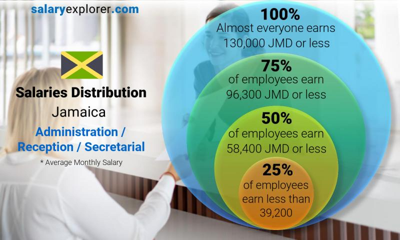 Median and salary distribution monthly Jamaica Administration / Reception / Secretarial