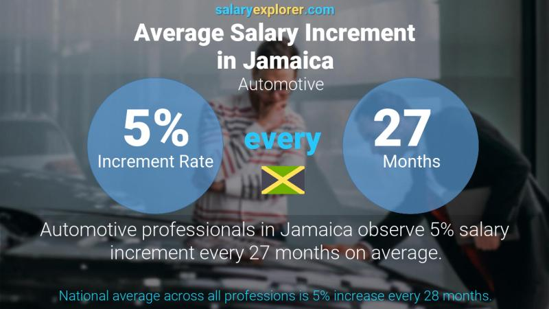 Annual Salary Increment Rate Jamaica Automotive