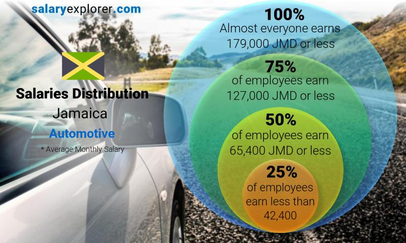 Median and salary distribution monthly Jamaica Automotive