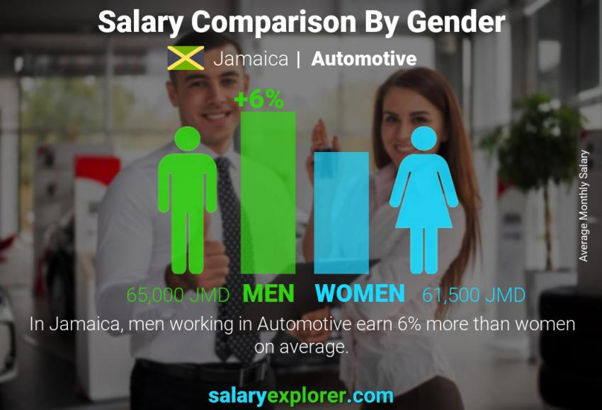 Salary comparison by gender monthly Jamaica Automotive