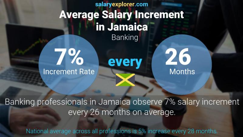 Annual Salary Increment Rate Jamaica Banking