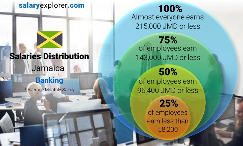 Median and salary distribution monthly Jamaica Banking