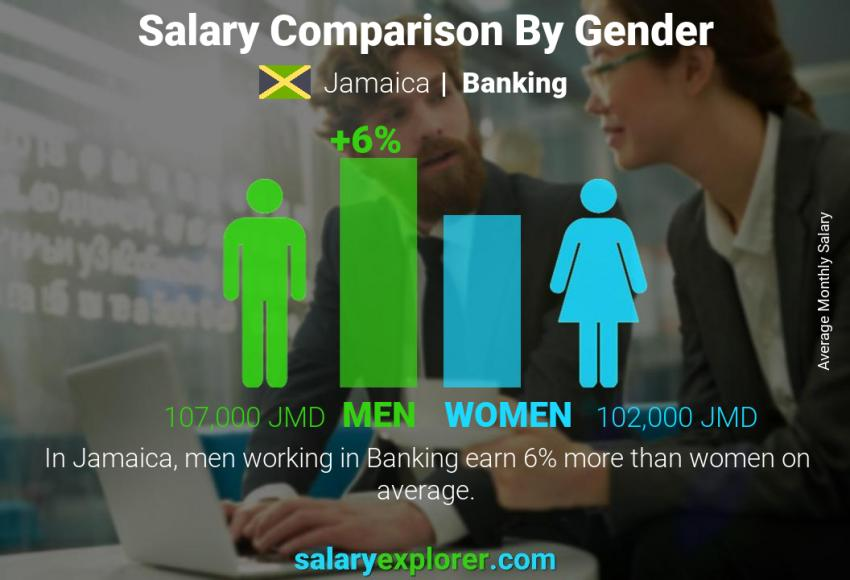 Salary comparison by gender monthly Jamaica Banking