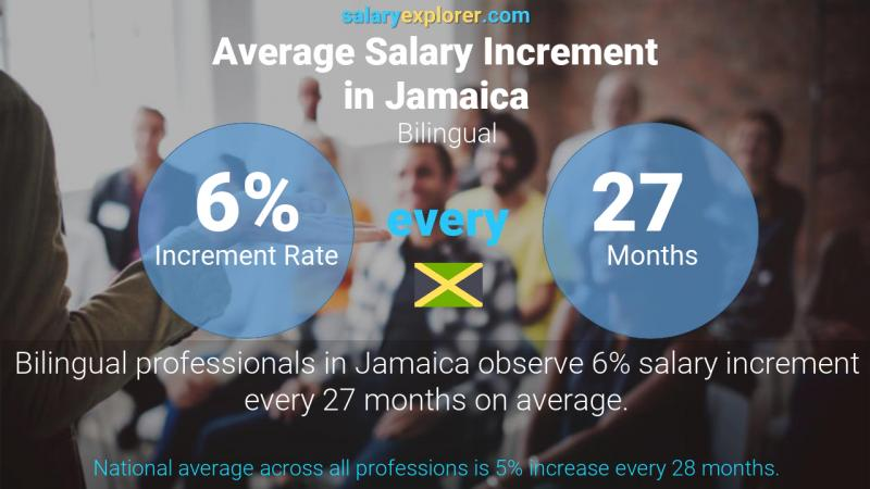 Annual Salary Increment Rate Jamaica Bilingual