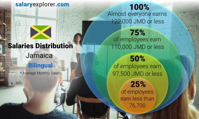 Median and salary distribution monthly Jamaica Bilingual