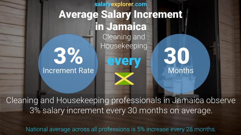 Annual Salary Increment Rate Jamaica Cleaning and Housekeeping