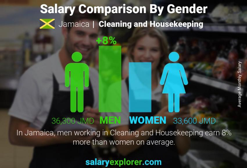 Salary comparison by gender monthly Jamaica Cleaning and Housekeeping