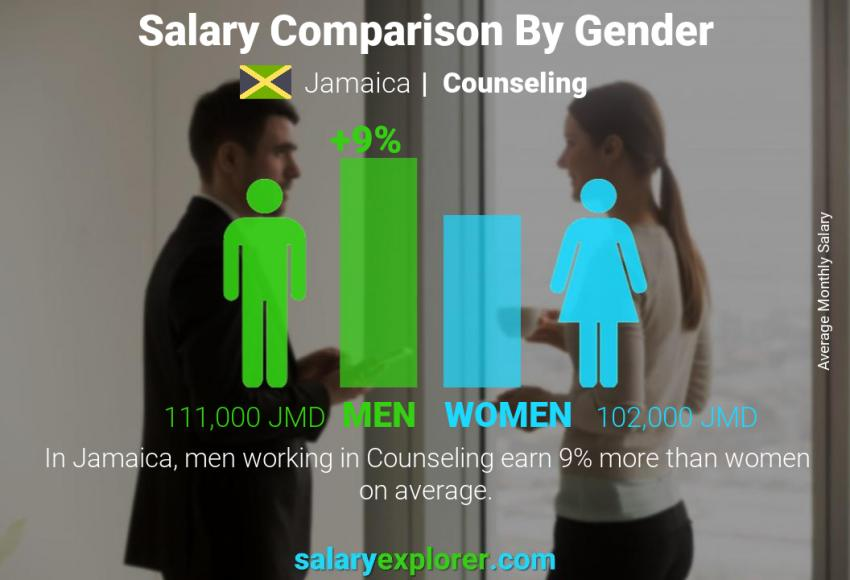 Salary comparison by gender monthly Jamaica Counseling