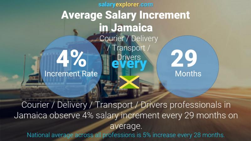 Annual Salary Increment Rate Jamaica Courier / Delivery / Transport / Drivers