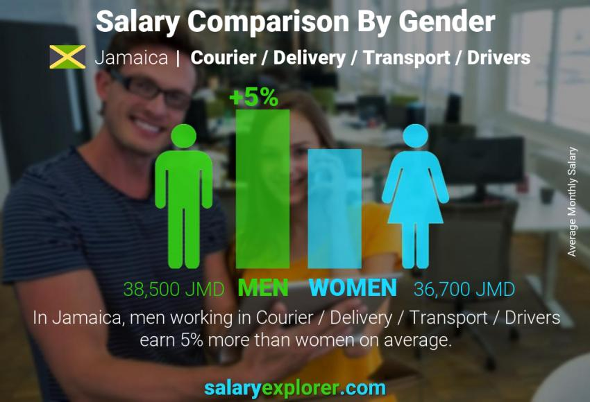 Salary comparison by gender monthly Jamaica Courier / Delivery / Transport / Drivers