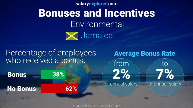 Annual Salary Bonus Rate Jamaica Environmental